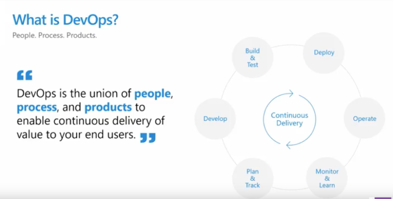 Microsoft Azure DevOps: What You Need to Know